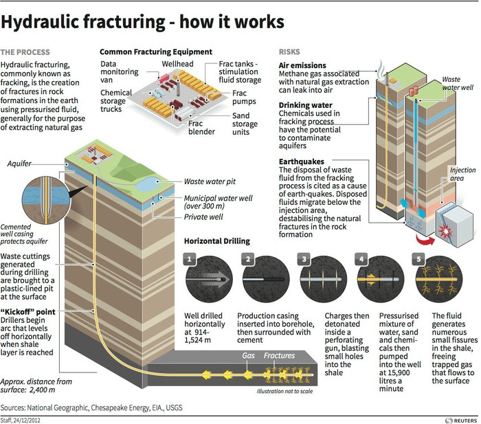 Sustainable Fracking For Real The Motley Fool