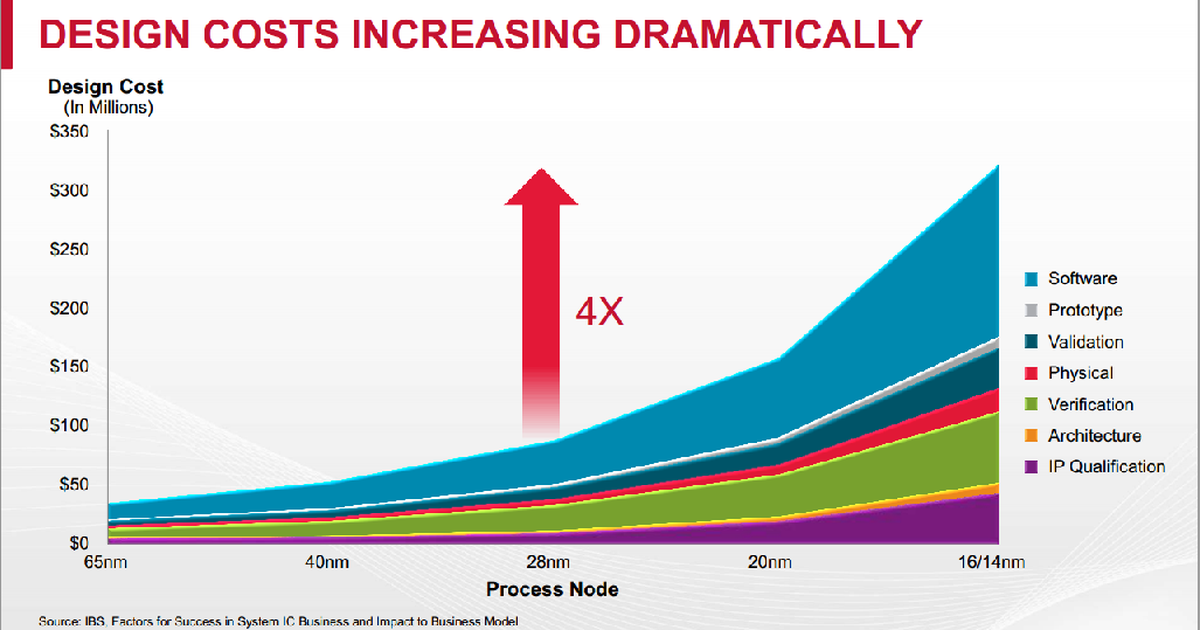 Why Apple Is Critical to Semiconductor Foundries | The