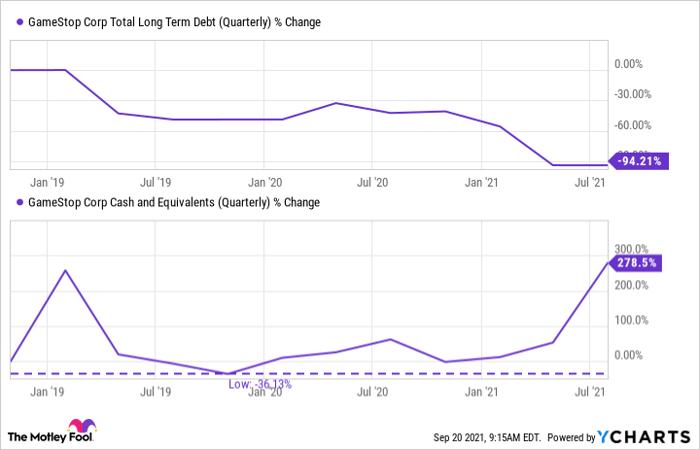 GME Total Long Term Debt (Quarterly) Chart