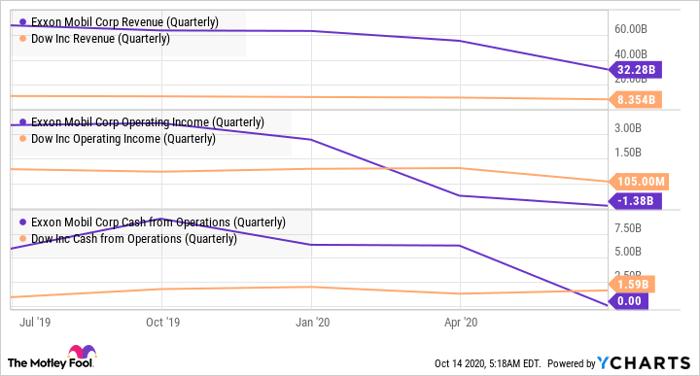 XOM Revenue (Quarterly) Chart