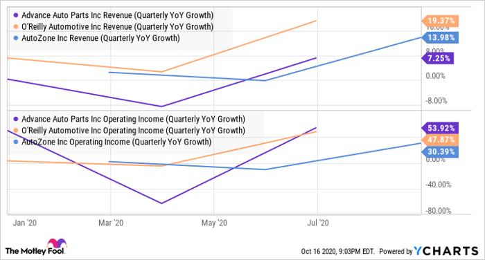 AAP Revenue (Quarterly YoY Growth) Chart