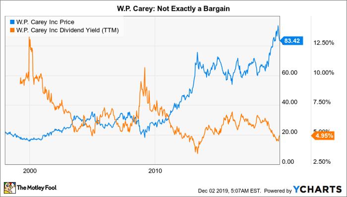 WPC Chart