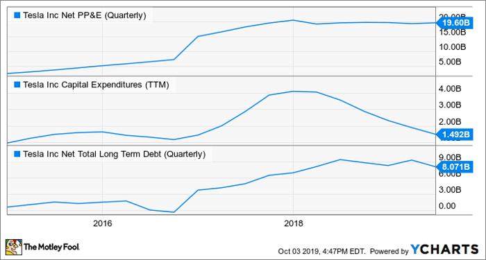 TSLA Net PP&E (Quarterly) Chart