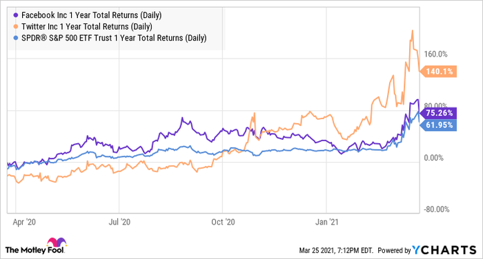 FB 1 Year Total Returns (Daily) Chart