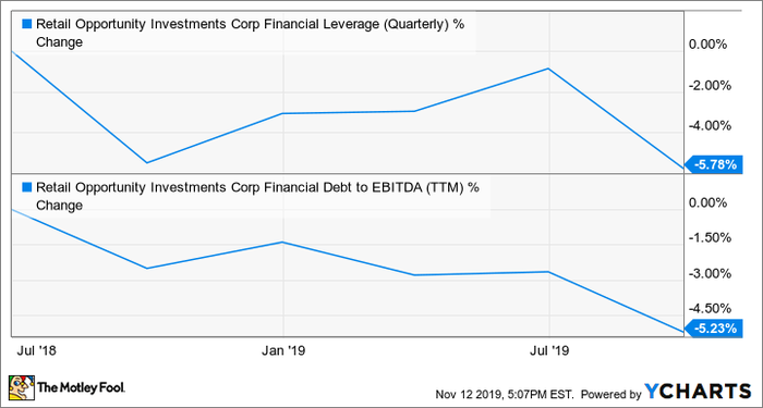 ROIC Financial Leverage (Quarterly) Chart