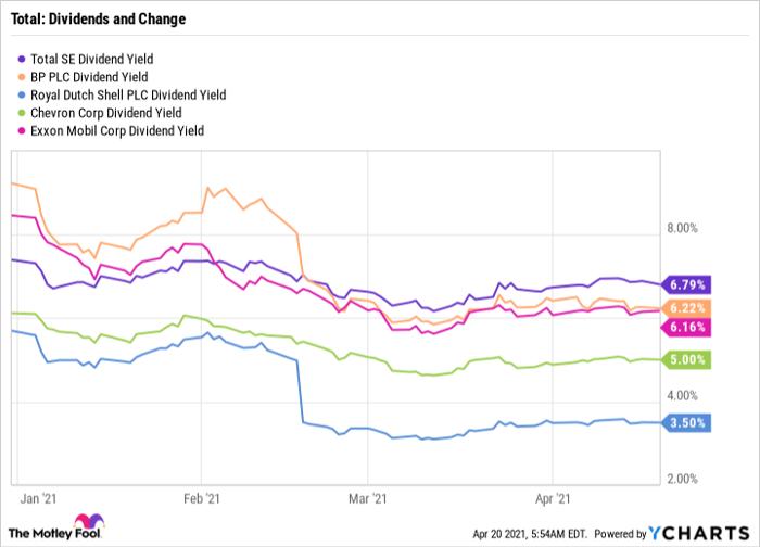 Graphique de rendement des dividendes TOT