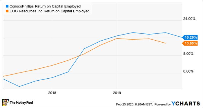 COP Return on Capital Employed Chart