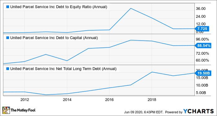 UPS負債權益比率(年度)圖表