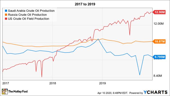Saudi Arabia Crude Oil Production Chart