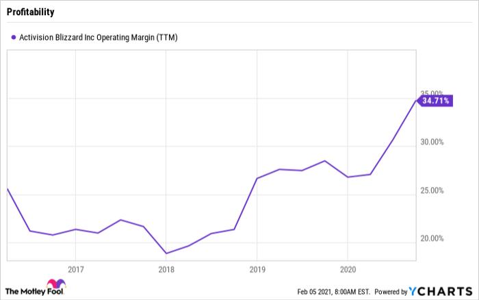 ATVI Operating Margin (TTM) Chart