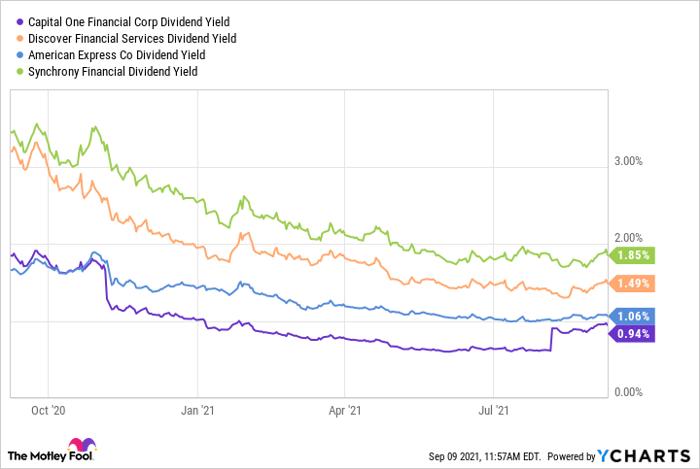 Graphique comparant le dividende de Capital One à celui de Discover, American Express et Synchrony.
