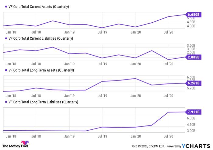 VFC Total Current Assets (Quarterly) Chart