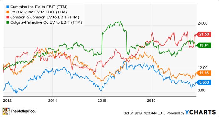 CMI EV to EBIT (TTM) Chart