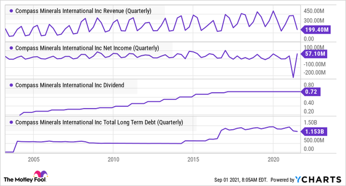 CMP Revenue (Quarterly) Chart