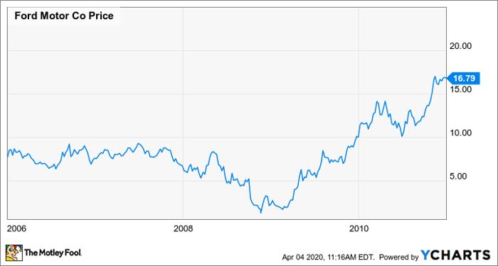 Better Buy Ford Motor Vs General Motors Nasdaq