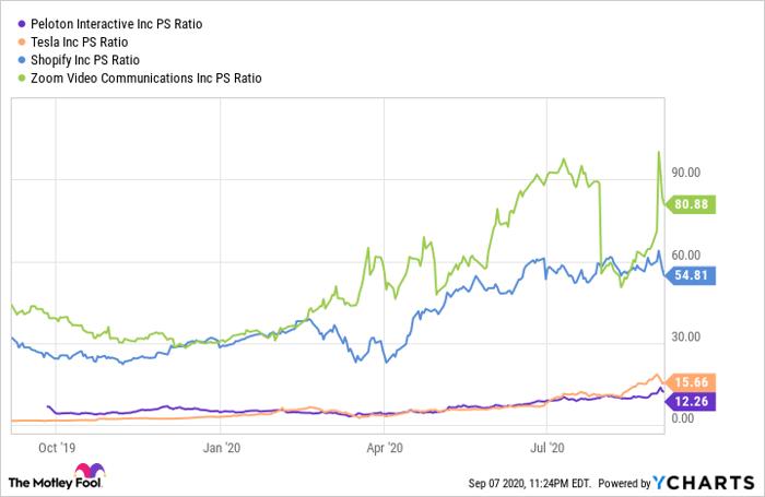 PTON PS Ratio Chart
