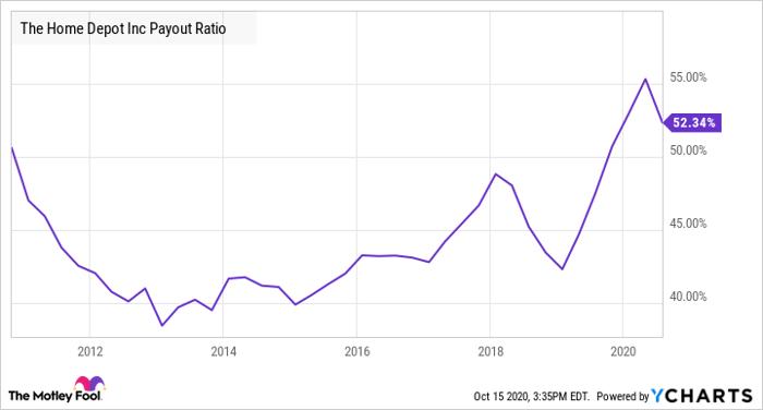 HD Payout Ratio Chart