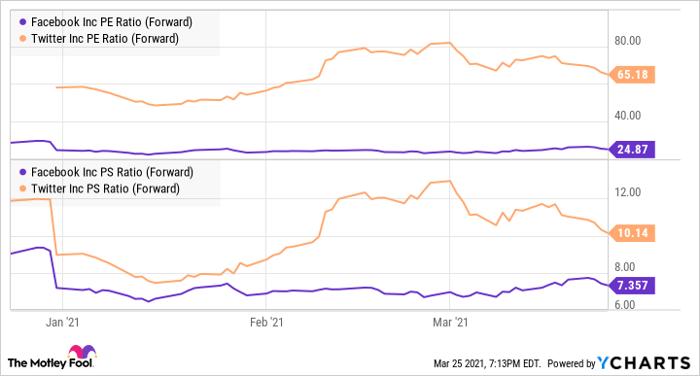 FB PE Ratio (Forward) Chart