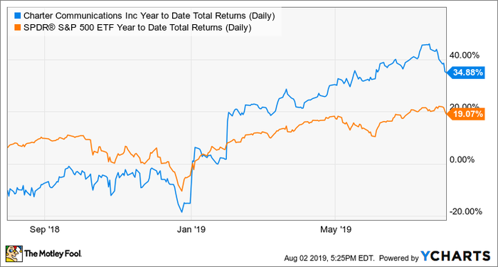 CHTR Year to Date Total Returns (Daily) Chart