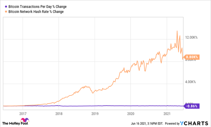 Bitcoin Transactions Per Day Chart