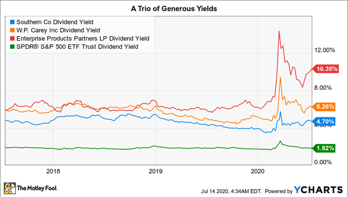 SO Dividend Yield Chart
