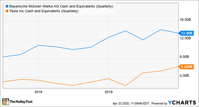 BMWYY Cash and Equivalents (Quarterly) Chart