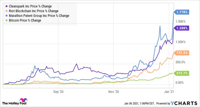 hol kereskednek a bitcoin stock nulla díj bitcoin csere