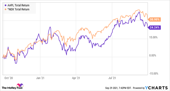 Chart showing the total return of the Nasdaq outperforming that of Apple since the end of 2020.