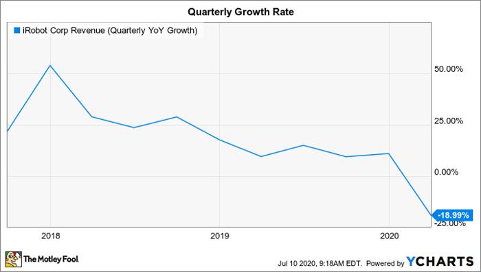IRBT Revenue (Quarterly YoY Growth) Chart