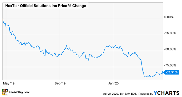 Shares of NexTier Oilfield Solutions Are on a Wild Ride Today | Nasdaq