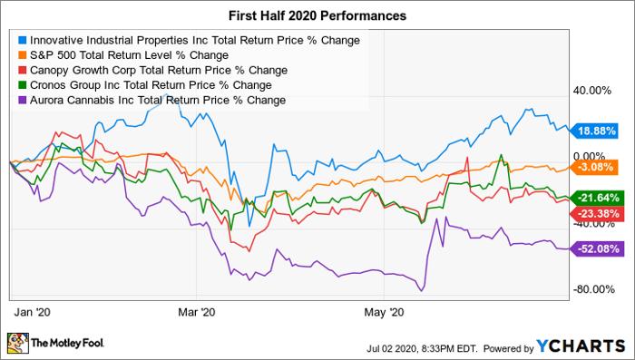 IIPR Total Return Price Chart