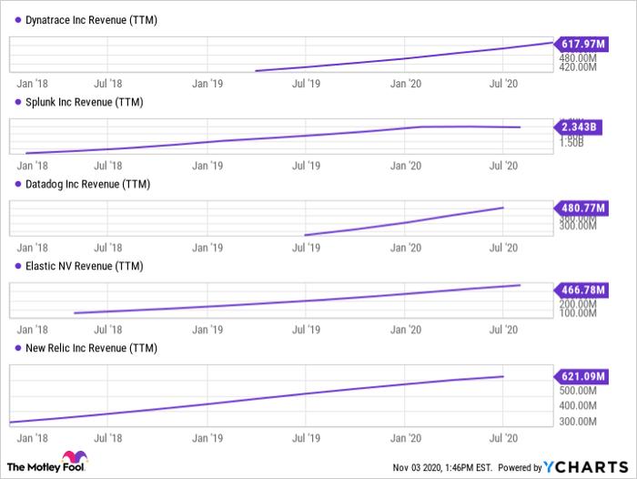 DT Revenue (TTM) Chart