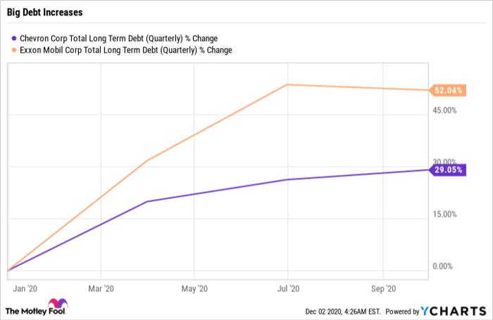 CVX Total Long Term Debt (Quarterly) Chart