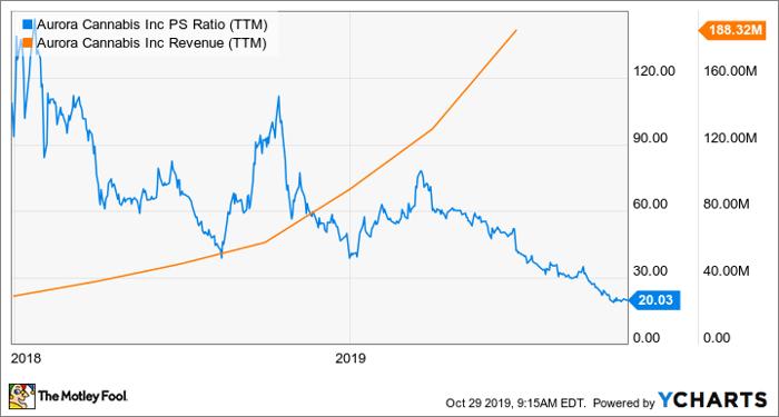 ACB PS Ratio (TTM) Chart