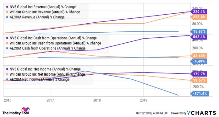 NVEE Revenue (Annual) Chart