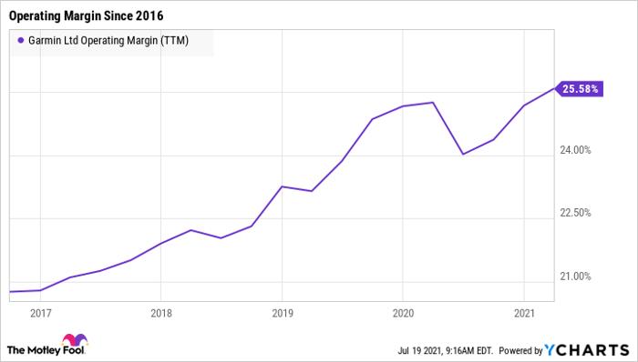 GRMN Operating Margin (TTM) Chart