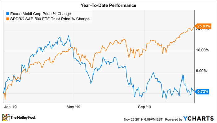 Why You D Be Smart To Buy Exxonmobil Stock In 2020 Nasdaq