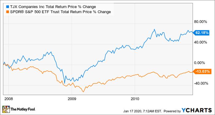 TJX Total Return Price Chart