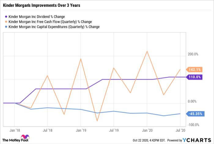 KMI Dividend Chart