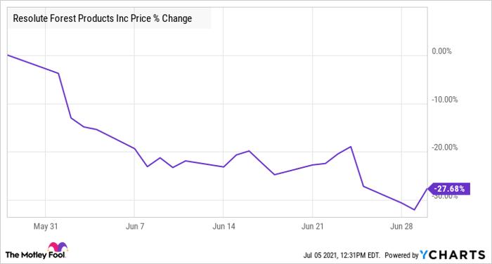 RFP Chart