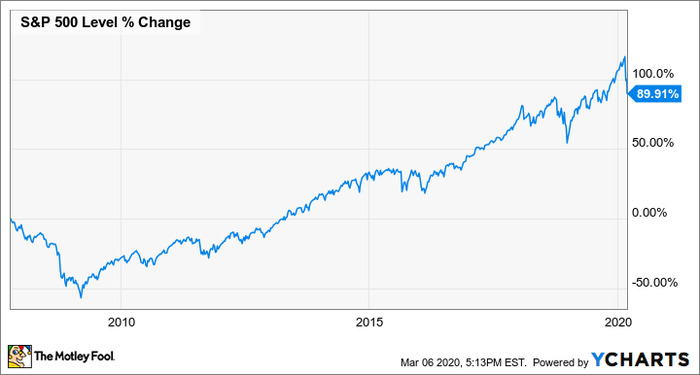 ?url=https%3A%2F%2Fmedia.ycharts.com%2Fcharts%2F5b9ab8ee4dbe5fa277d204eabd2cfb10 - In the Wake of Coronavirus, Should You Be Buying or Selling Stocks Right Now?