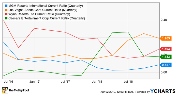 MGM Current Ratio (Quarterly) Chart