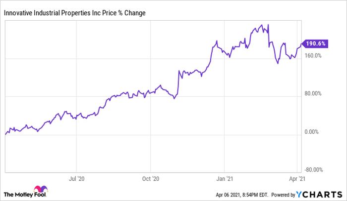 IIPR Chart