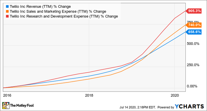 TWLO Revenue (TTM) Chart