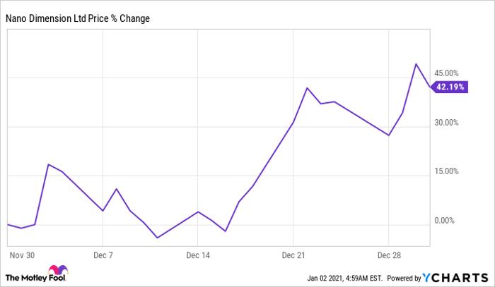 NNDM Chart