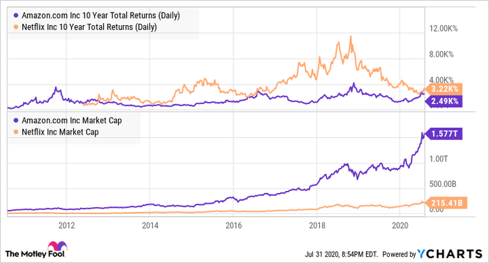 AMZN 10 Year Total Returns (Daily) Chart