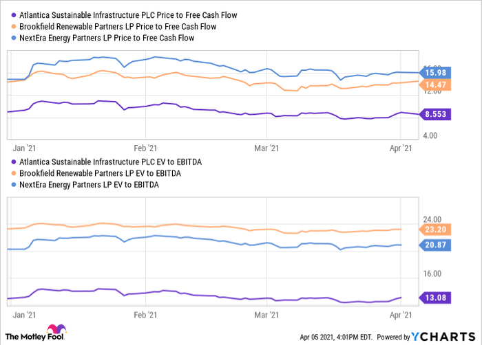 AY Price to Free Cash Flow Chart