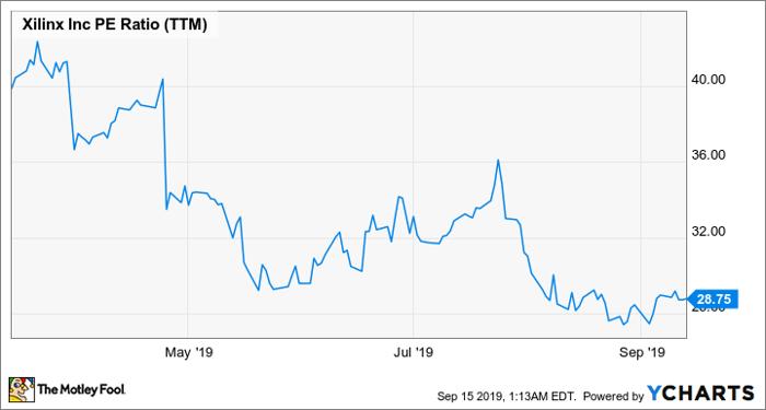XLNX PE Ratio (TTM) Chart