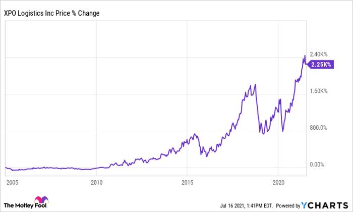 XPO Chart
