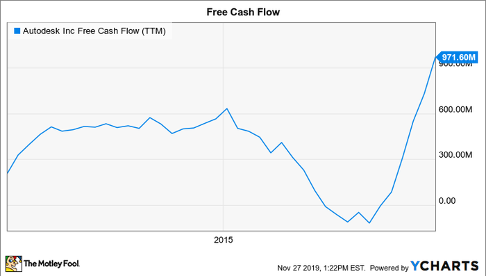 ADSK Free Cash Flow (TTM) Chart